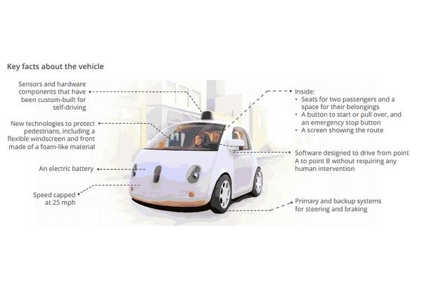 Google_Self_Driving_Car_Project01
